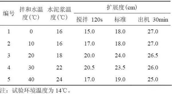 温度及搅拌时间对聚羧酸减水剂使用性能的影响
